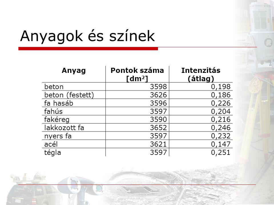 Anyagok és színek Anyag Pontok száma [dm2] Intenzitás (átlag) beton